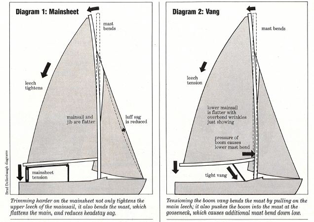 mainsheet_and_vang