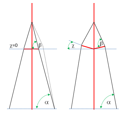 salinigi_angles